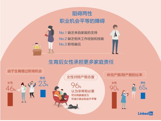 领英《中国新兴职业报告》显示,未来女性就业优势明显