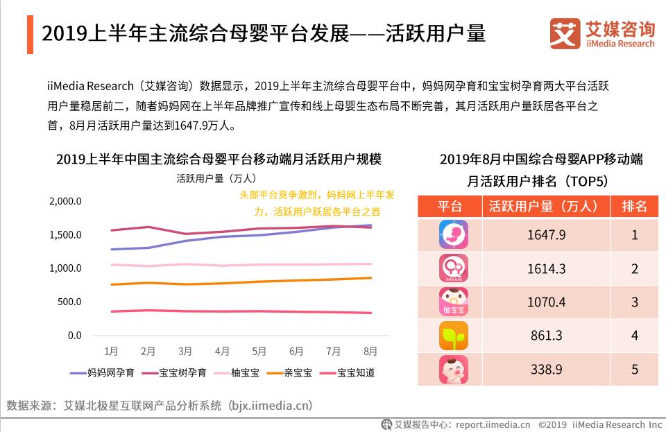 【移动母婴用户将超2亿人 妈妈网孕育月活排名第 一】 母婴用户