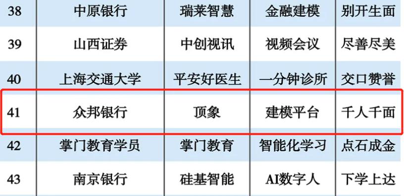 """""""2019人工智能案例TOP100""""榜发布,顶象与众邦银行均入选"""