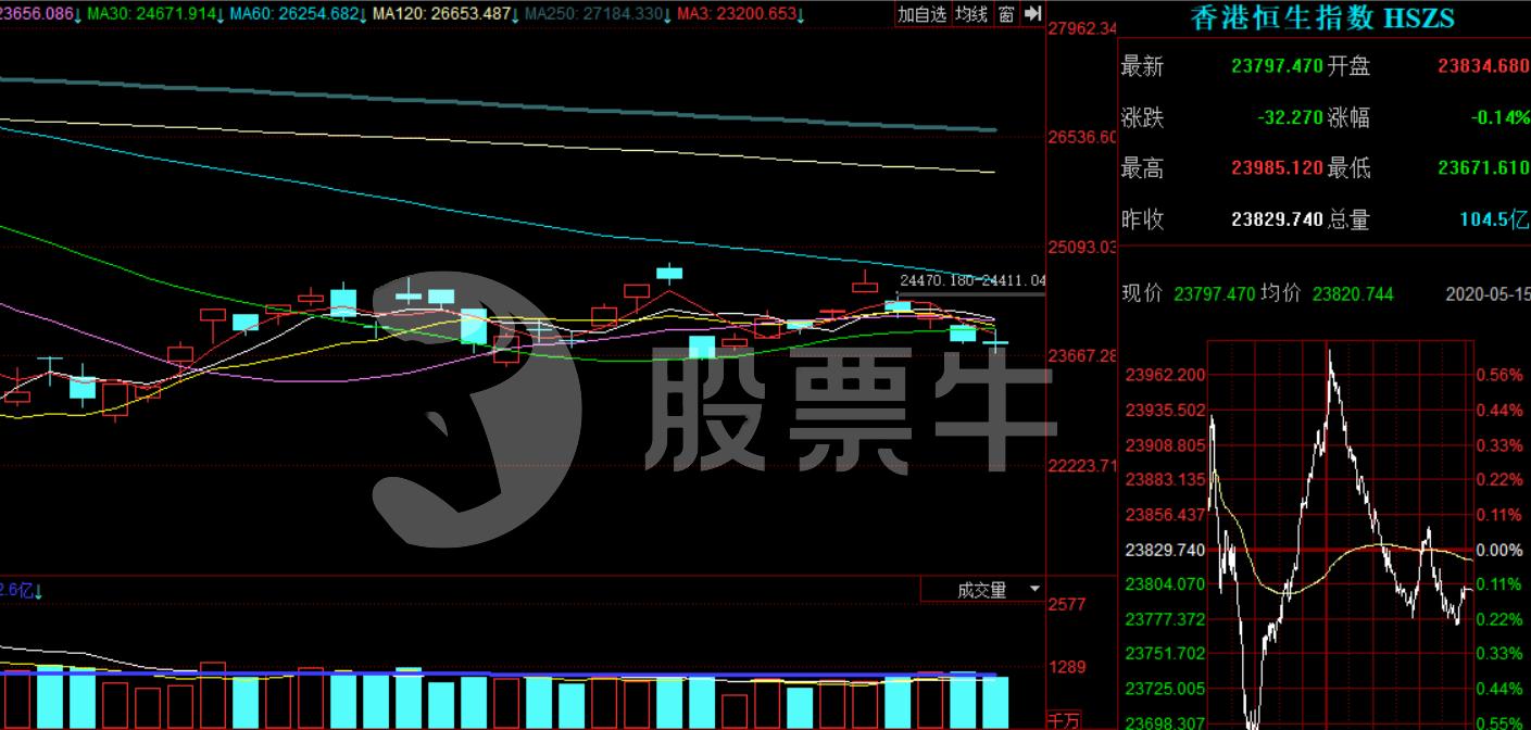 股票牛投研:5.18-5.22港股大盘及金股提前看