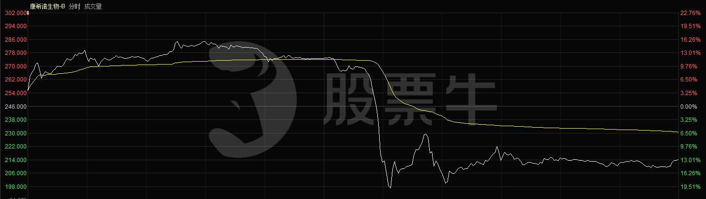 股票牛投研:康希诺带崩生物科技B,医药股还能不能买?