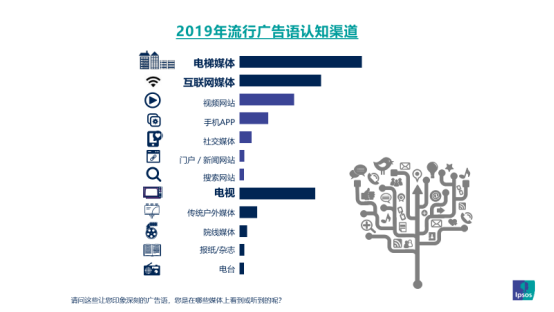 分众半年营收46亿 Q2楼宇媒体日用消费品广告收入增25%