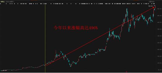 股票牛:特斯拉年内涨近500%!是另一个起点还是终点?