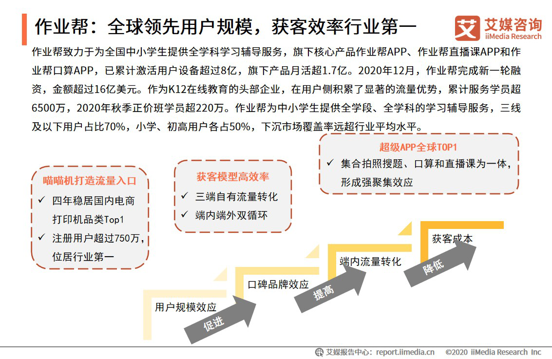 艾媒咨询发布《2020中国K12在线教育行业研究报告》:作业帮教育+科技双领先