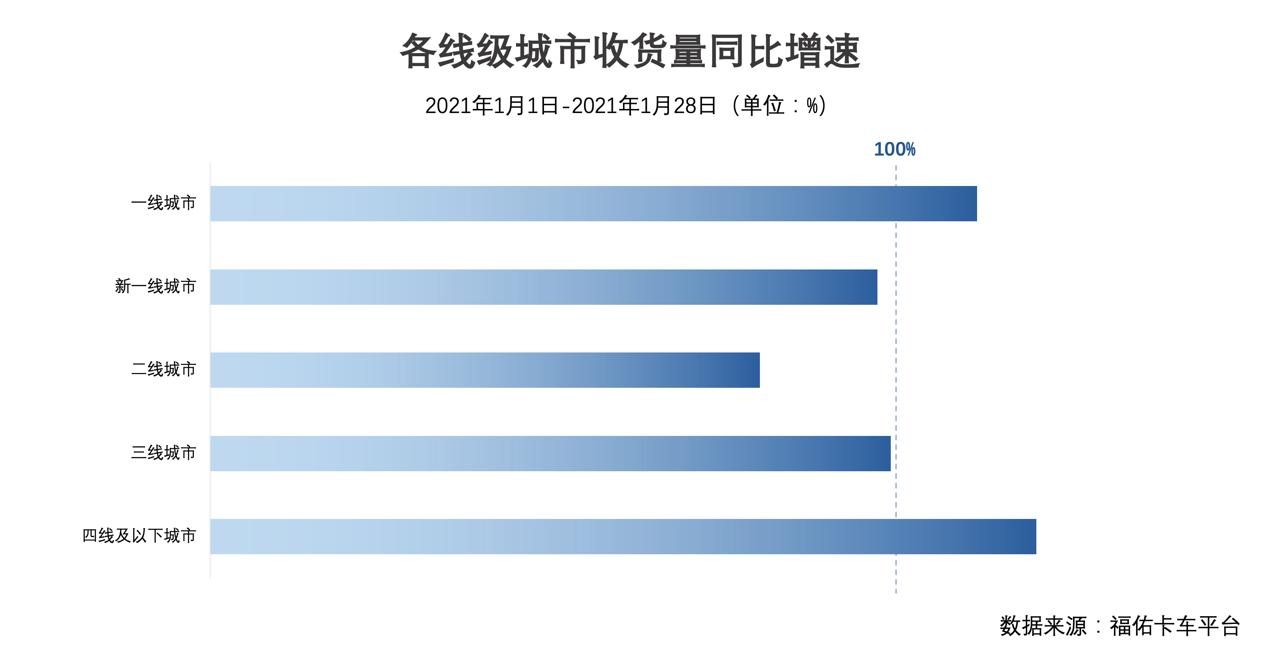 """福佑卡车""""年货节""""大数据:一、四线城市货运量增幅超100%"""