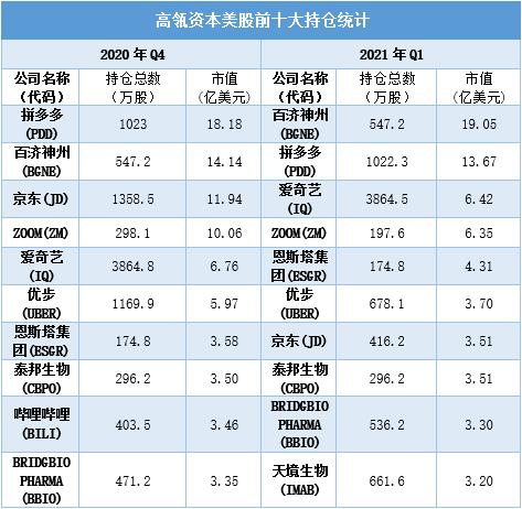 """股票牛:解读高瓴一季度持仓,寻找投资领域的""""厚雪长坡"""""""