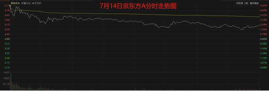 股票牛:利润预增10倍?面板巨头京东方如何领先全球
