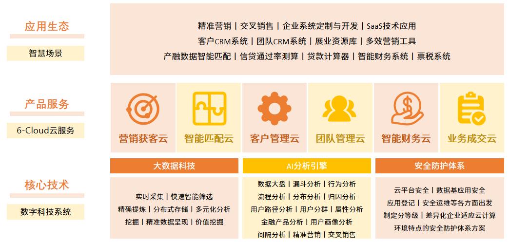 新经济发展势头迅猛 企业服务行业发展前景广阔 财经 业界 第2张
